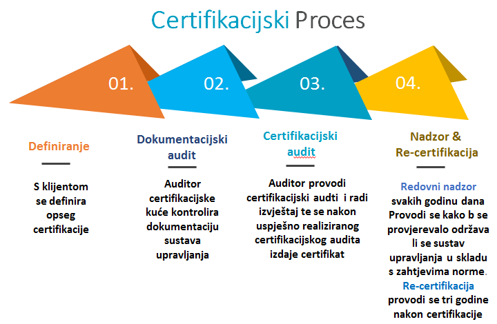Universal Adria Certification process