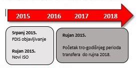 ISO 14001:2015 transfer