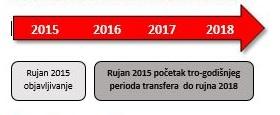 ISO 9001:2015 transfer